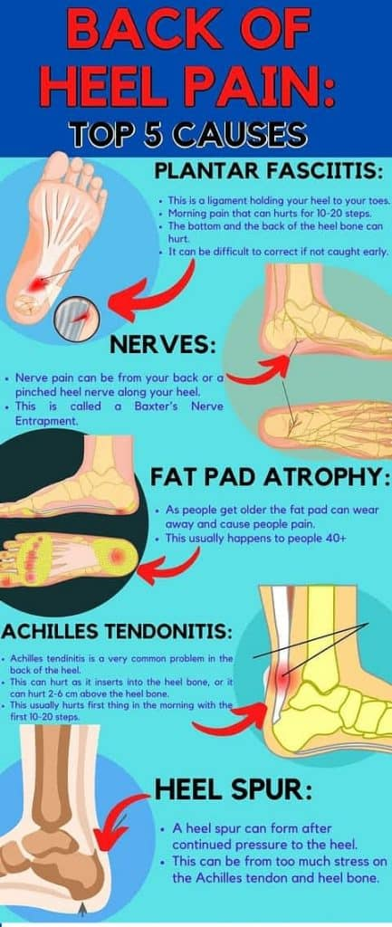foot pain info graphic